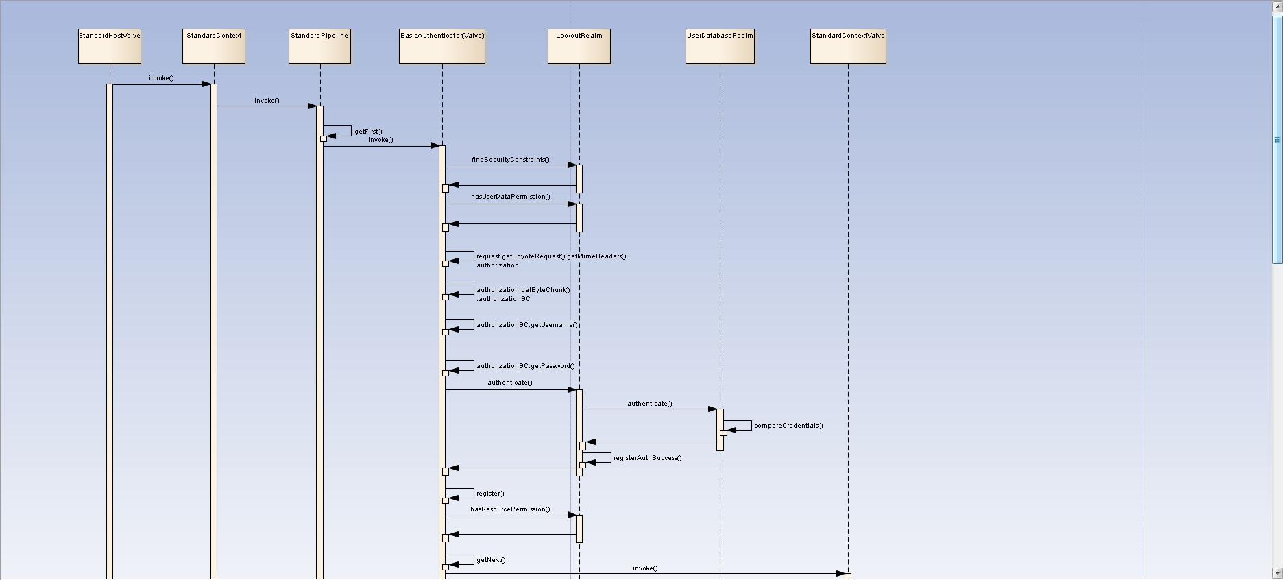 Apache Tomcat 8 Architecture 8053 Request Process Flow Diagram Pictures